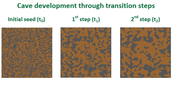 The effect of transition rules on cave development