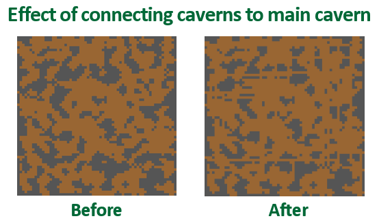 Before and after connecting disconnected caverns