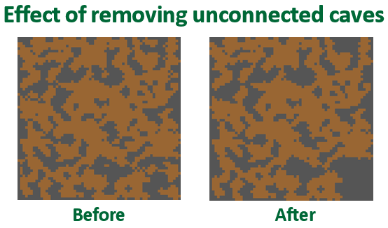 Before and after removing disconnected caverns