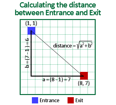 Calculate distance between Entrance and Exit