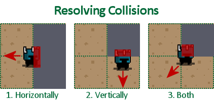 How to resolve collisions