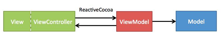 MVVMReactiveCocoa