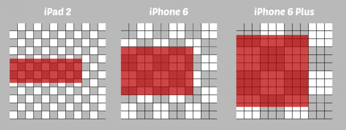 demonstration of pixels on iPad 2, iPhone 6, and iPhone 6 Plus