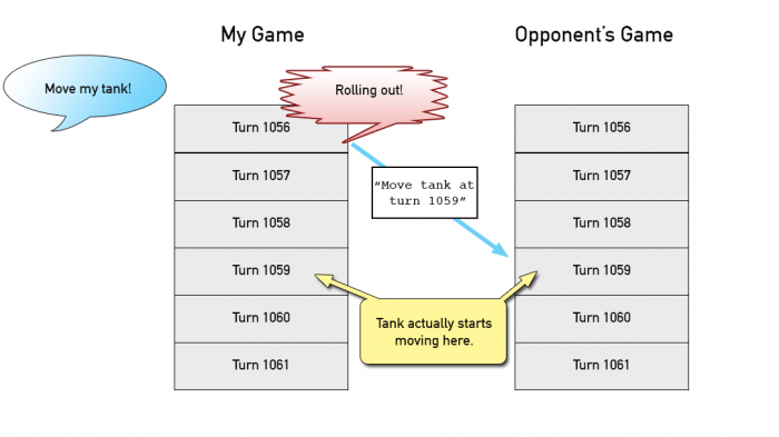 RTS Strategy