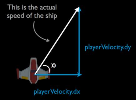 VelocityTriangle