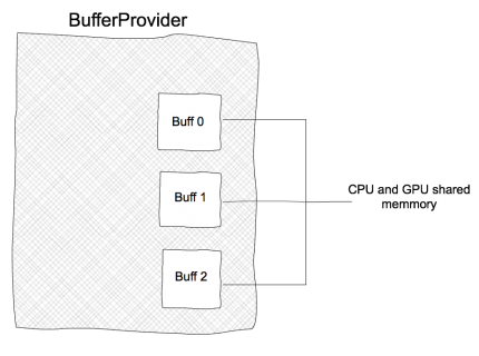 bufferProvider_Diagram
