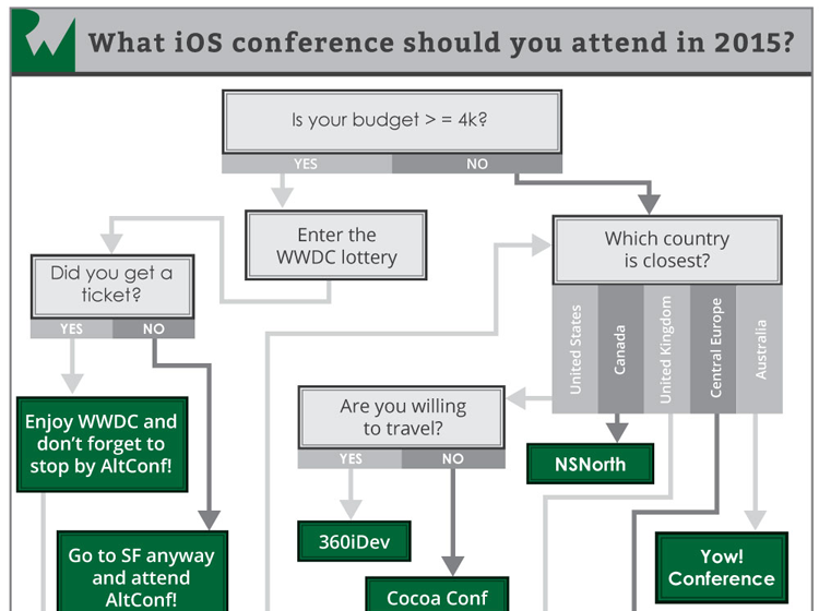 Top 10 iOS Conferences in 2015