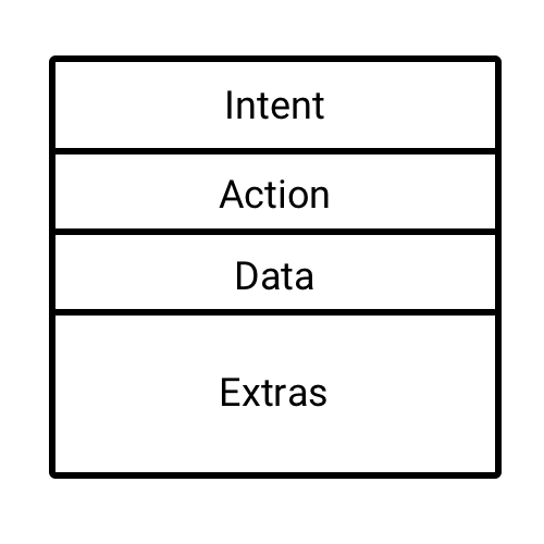 Contents of a Intent