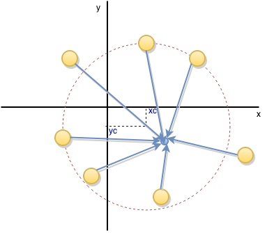 The center of the circle is guessed at the start to be the mean of all the points.