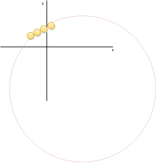 Here the line fits to a circle, since the points look like an arc.