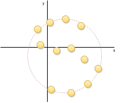 """Most of the points are on a circle, and the other points are symmetric enough to """"cancel each other out."""""""