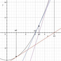 There's nothing like lines on graph paper to bring back nightmares from high school.