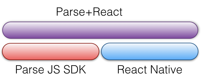 Integrating Parse and React Native for iOS | raywenderlich com