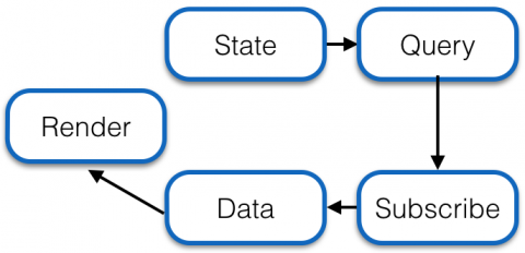 Data Fetch Lifecycle