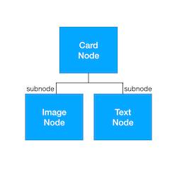 AsyncDisplayKit Tutorial: Node Hierarchies