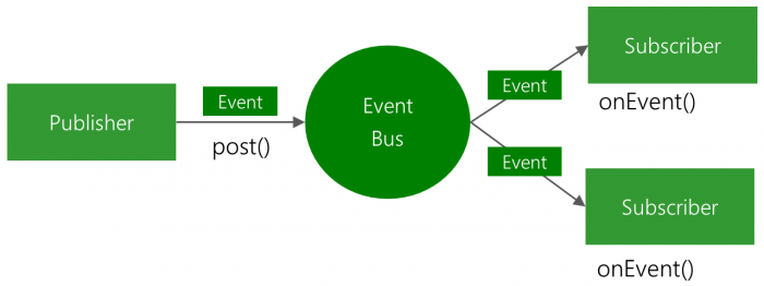 EventBus-Publish-Subscribe