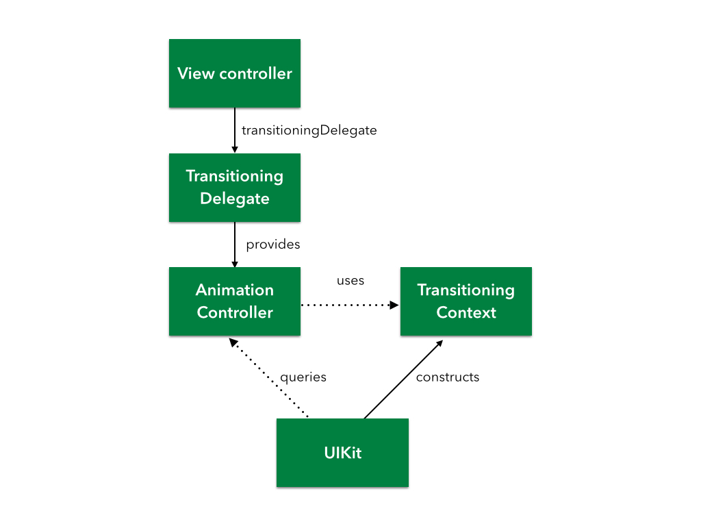 Custom UIViewController Transitions: Getting Started | raywenderlich com