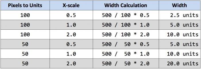 Pixel Width Calculation Matrix