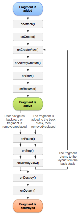 android_fragments_d002_fragment_lifecycle