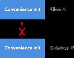 DesignatedToConvenienceCannot