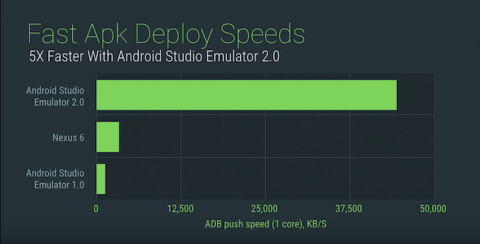 ADB Push Speeds