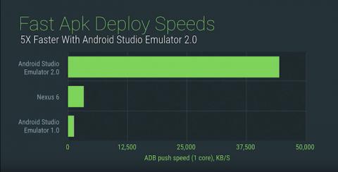 ADB Push Speeds