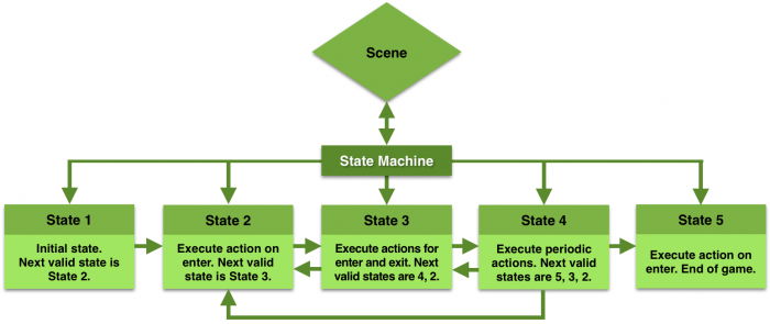 State Machine Flow