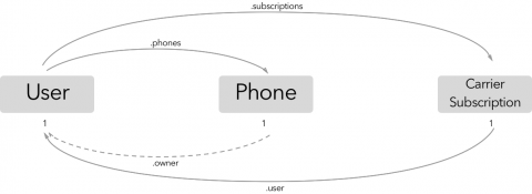 UserIphoneSubCycle