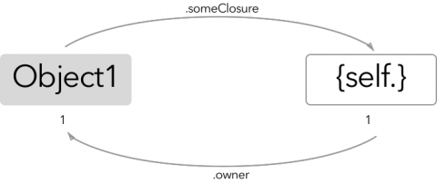 Closure Reference