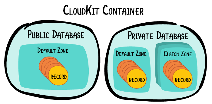 CloudKit tutorial CloudKit container diagram