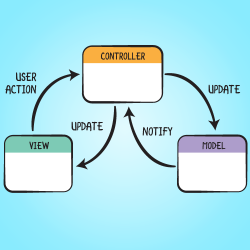 Model-View-Controller (MVC) in iOS: A Modern Approach