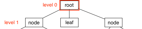 root-2