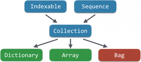 Collection inherits from Indexable and Sequence