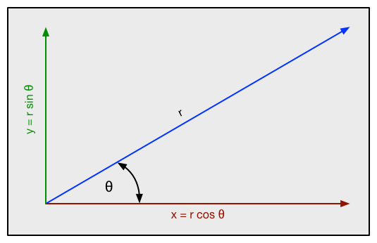 X and Y Components of a Vector