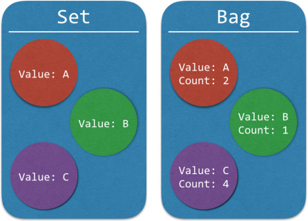 Sets drop repeated values whereas Bags keep a running count