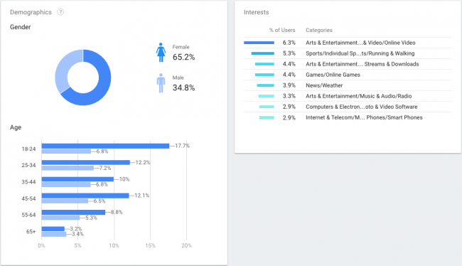 Demographics & Interests data from Firebase