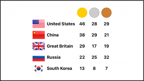 medal_count_09
