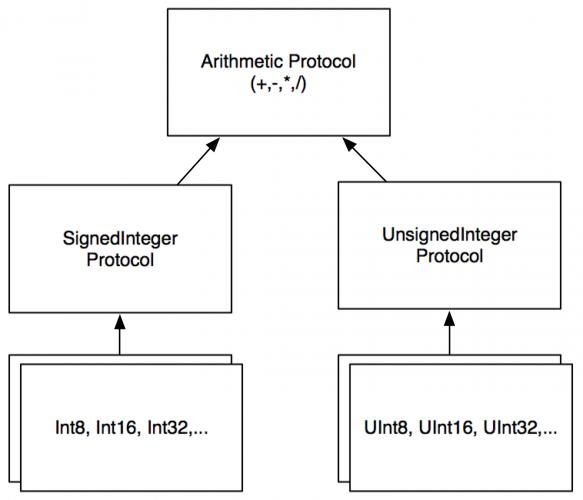 int_protocols