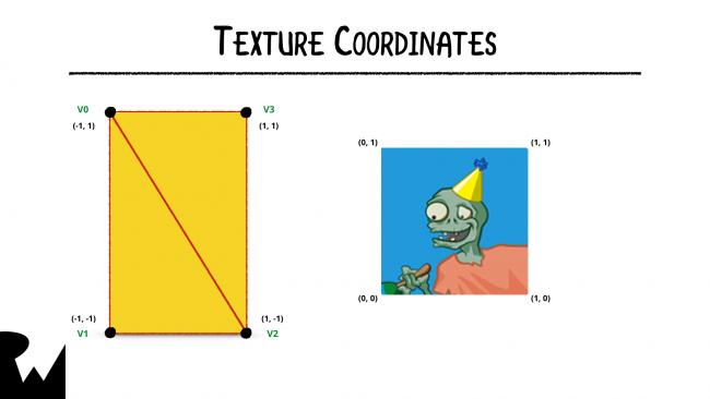 TextureCoords