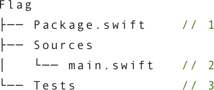 Structure of a newly created executable package.