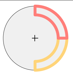Rotating the yellow section gives you the red section.