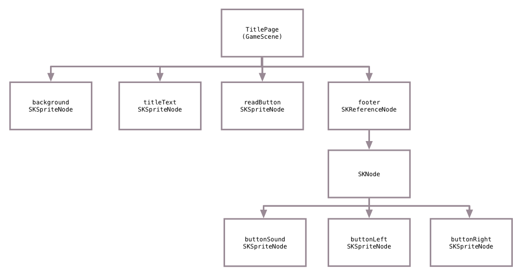 node-hierarchy