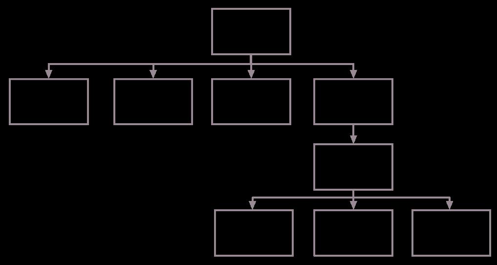node-hierarchy