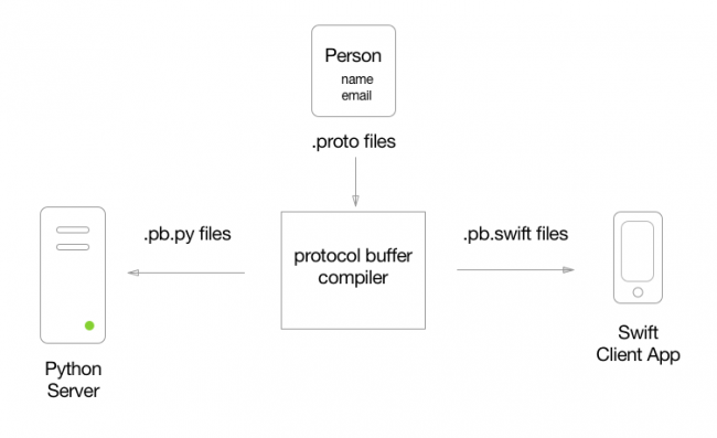 Introduction to Protocol Buffers on iOS | raywenderlich com