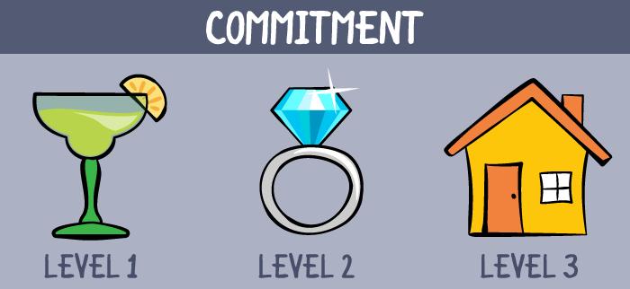 businesspartnership-06-commitment