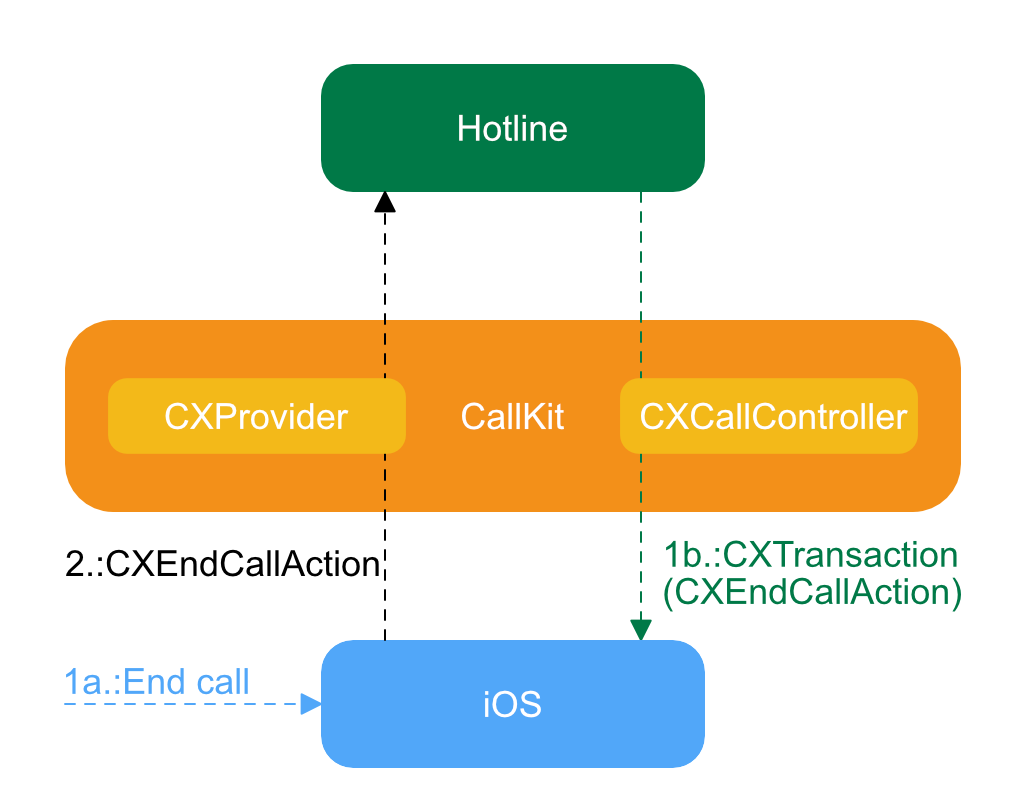 CallKit Tutorial for iOS | raywenderlich com