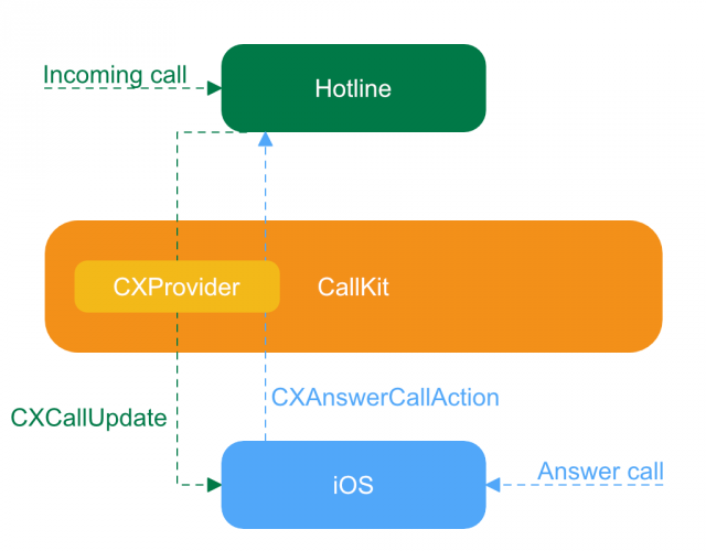 incoming  - incoming 640x500 - CallKit Tutorial for iOS | raywenderlich.com