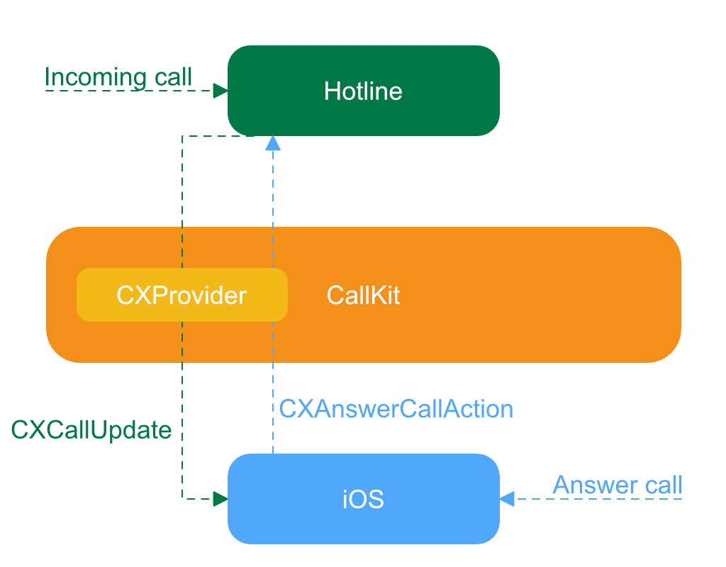 CallKit Tutorial for iOS | raywenderlich com
