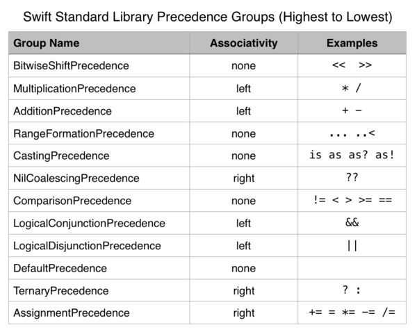 Swift custom operators precedence and associativity table