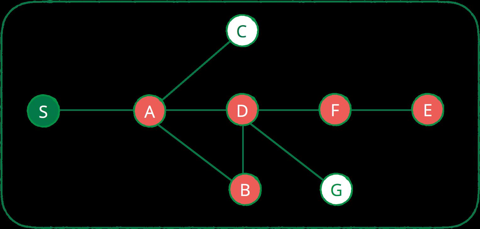 Swift Algorithm Club: Swift Depth First Search